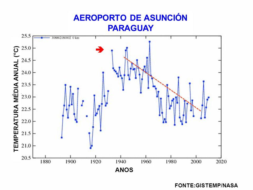AEROPORTO DE ASUNCIÓN PARAGUAY FONTE:GISTEMP/NASA TEMPERATURA MÉDIA ANUAL (°C) ANOS ----------------------------------