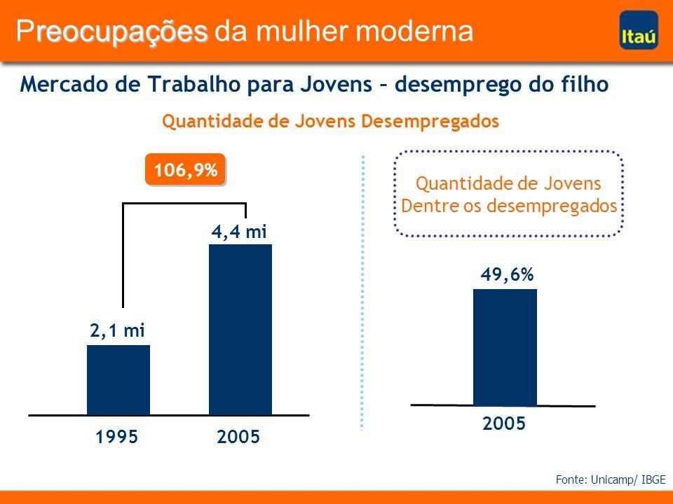 Mercado de Trabalho para Jovens – desemprego do filho Quantidade de Jovens Desempregados 19952005 2,1 mi 4,4 mi 2005 49,6% Fonte: Unicamp/ IBGE 106,9%