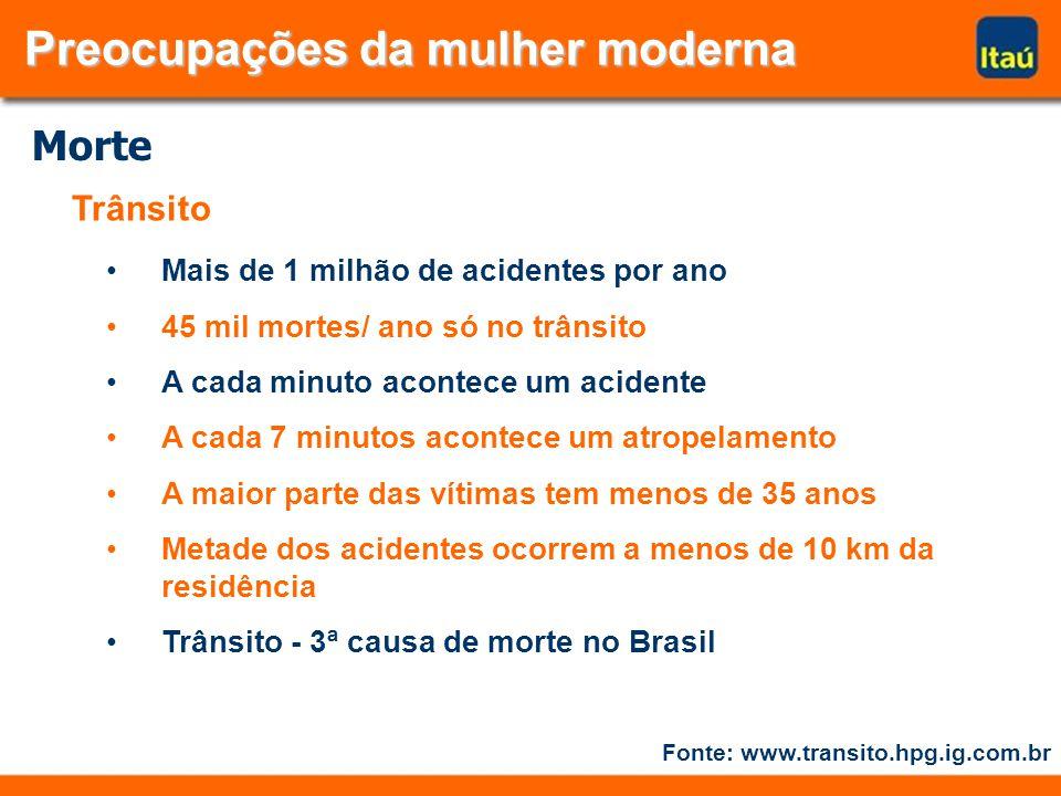 Trânsito Mais de 1 milhão de acidentes por ano 45 mil mortes/ ano só no trânsito A cada minuto acontece um acidente A cada 7 minutos acontece um atropelamento A maior parte das vítimas tem menos de 35 anos Metade dos acidentes ocorrem a menos de 10 km da residência Trânsito - 3ª causa de morte no Brasil Fonte: www.transito.hpg.ig.com.br Preocupações da mulher moderna Preocupações da mulher moderna Morte