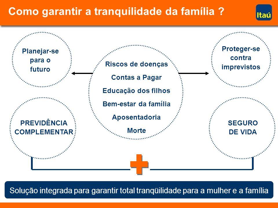 Como garantir a tranquilidade da família ? Riscos de doenças Contas a Pagar Educação dos filhos Bem-estar da família Aposentadoria Morte Planejar-se p