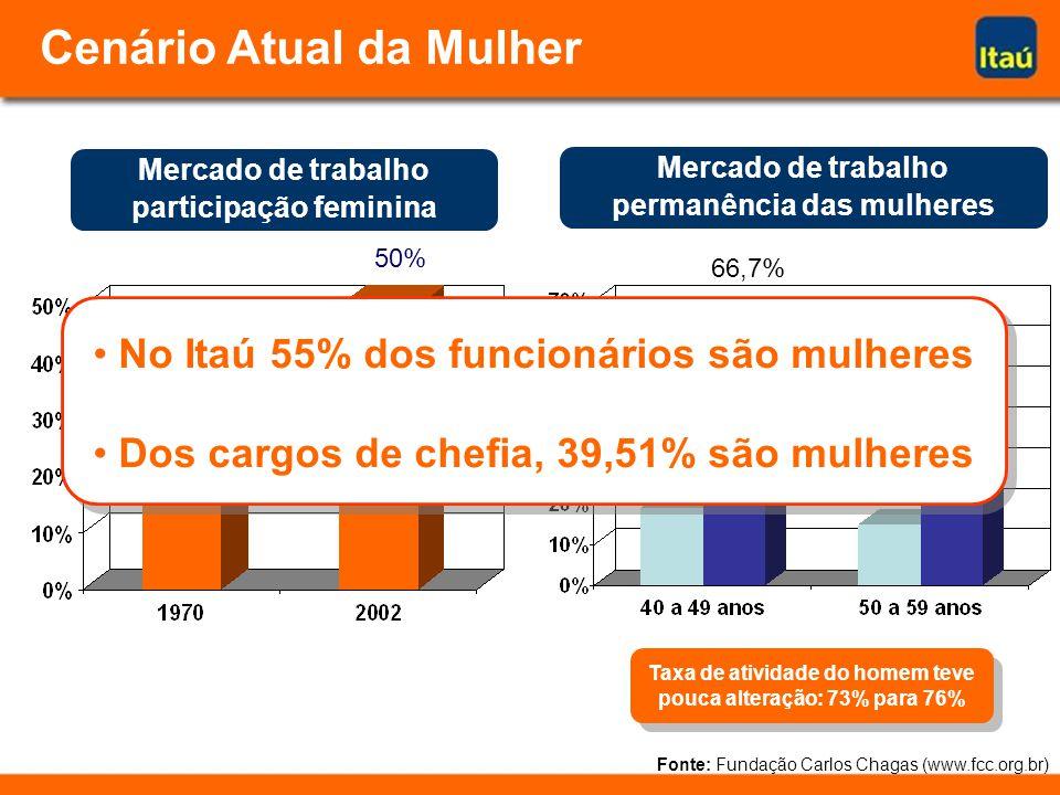 Mercado de trabalho participação feminina Fonte: Fundação Carlos Chagas (www.fcc.org.br) Mercado de trabalho permanência das mulheres 18% 50% 19% 66,7% 15% 50% Cenário Atual da Mulher No Itaú 55% dos funcionários são mulheres Dos cargos de chefia, 39,51% são mulheres No Itaú 55% dos funcionários são mulheres Dos cargos de chefia, 39,51% são mulheres Taxa de atividade do homem teve pouca alteração: 73% para 76%