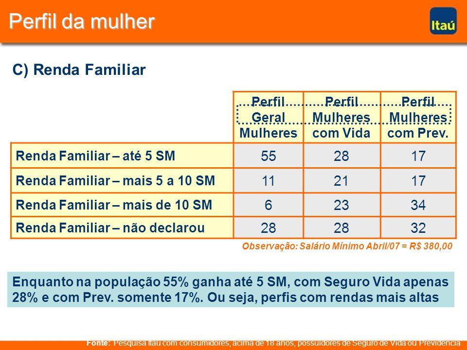 Perfil da mulher Enquanto na população 55% ganha até 5 SM, com Seguro Vida apenas 28% e com Prev.