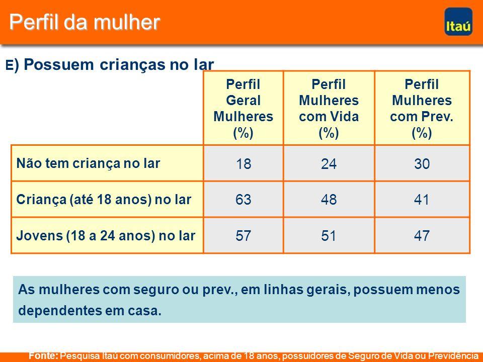 Perfil da mulher Fonte: Pesquisa Itaú com consumidores, acima de 18 anos, possuidores de Seguro de Vida ou Previdência Perfil Geral Mulheres (%) Perfil Mulheres com Vida (%) Perfil Mulheres com Prev.