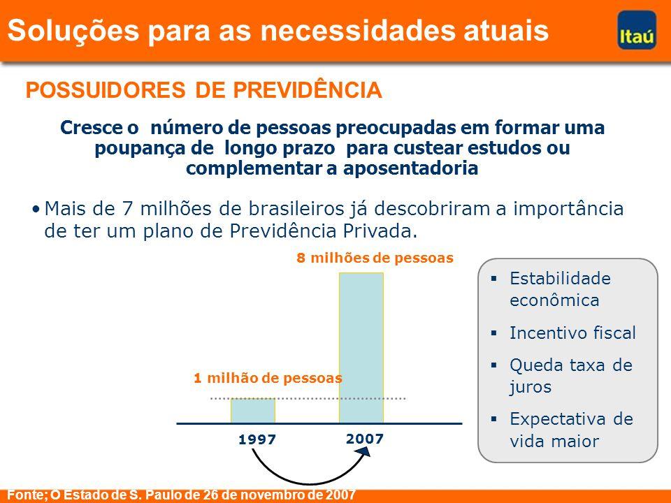 Cresce o número de pessoas preocupadas em formar uma poupança de longo prazo para custear estudos ou complementar a aposentadoria Mais de 7 milhões de brasileiros já descobriram a importância de ter um plano de Previdência Privada.