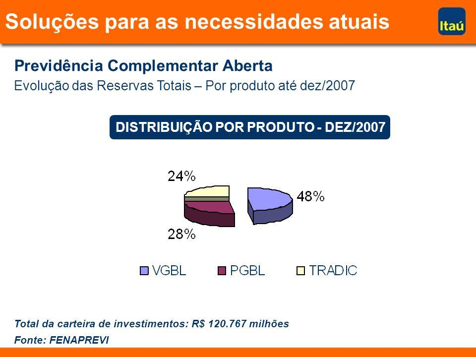 Soluções para as necessidades atuais Previdência Complementar Aberta Evolução das Reservas Totais – Por produto até dez/2007 Total da carteira de investimentos: R$ 120.767 milhões Fonte: FENAPREVI DISTRIBUIÇÃO POR PRODUTO - DEZ/2007