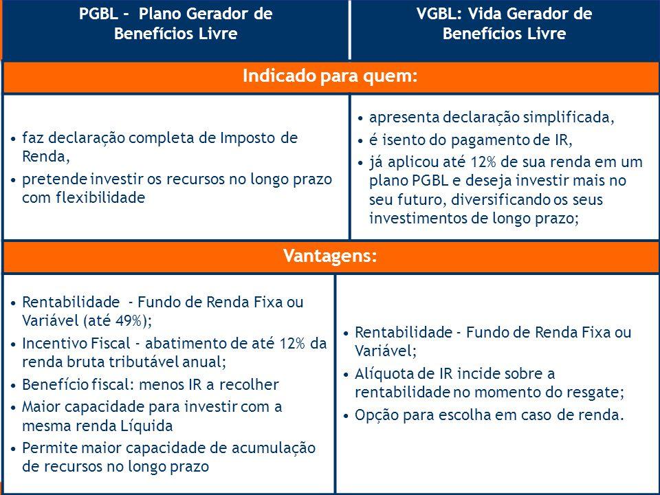 Quais os Produtos Disponíveis PGBL - Plano Gerador de Benefícios Livre VGBL: Vida Gerador de Benefícios Livre Indicado para quem: faz declaração compl