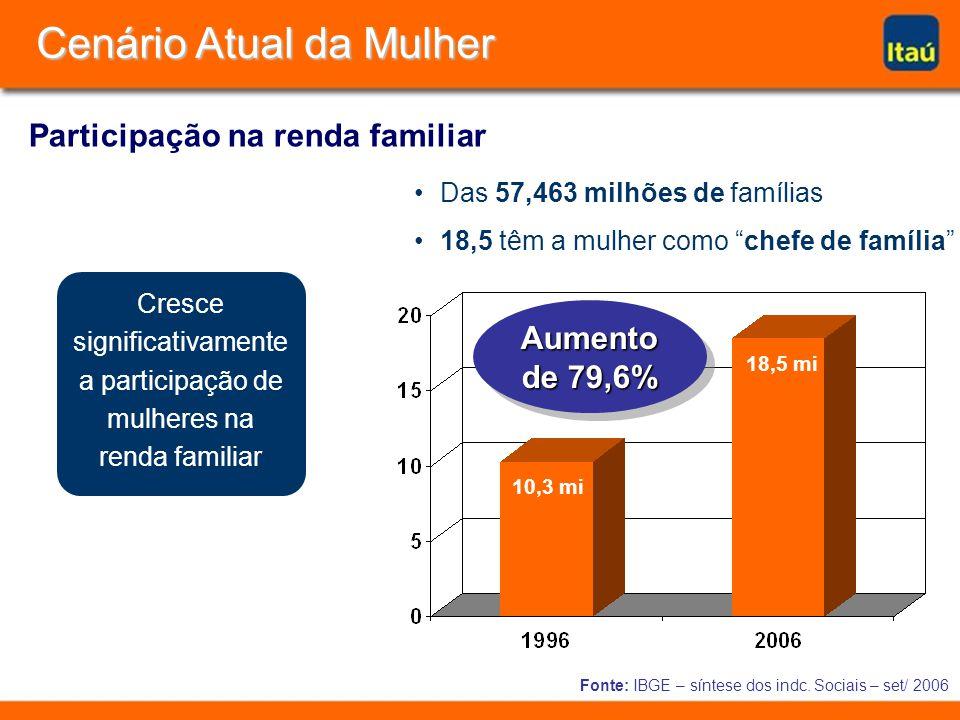 Fonte: IBGE – síntese dos indc. Sociais – set/ 2006 Cresce significativamente a participação de mulheres na renda familiar Das 57,463 milhões de famíl