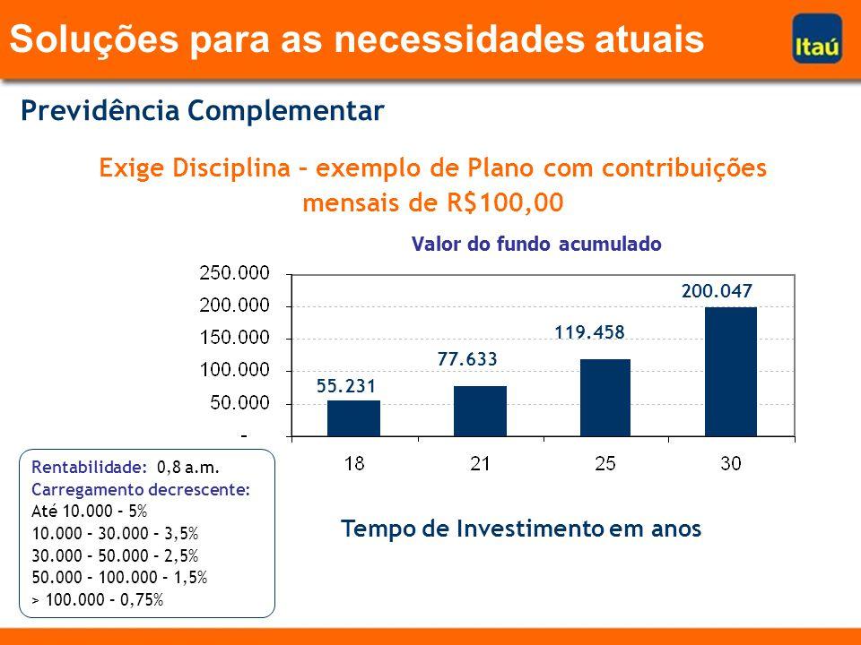 Previdência Complementar Exige Disciplina – exemplo de Plano com contribuições mensais de R$100,00 Valor do fundo acumulado 55.231 77.633 119.458 200.