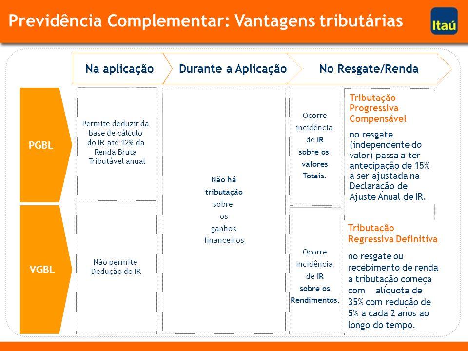 PGBL VGBL Na aplicaçãoDurante a AplicaçãoNo Resgate/Renda Ocorre incidência de IR sobre os valores Totais.