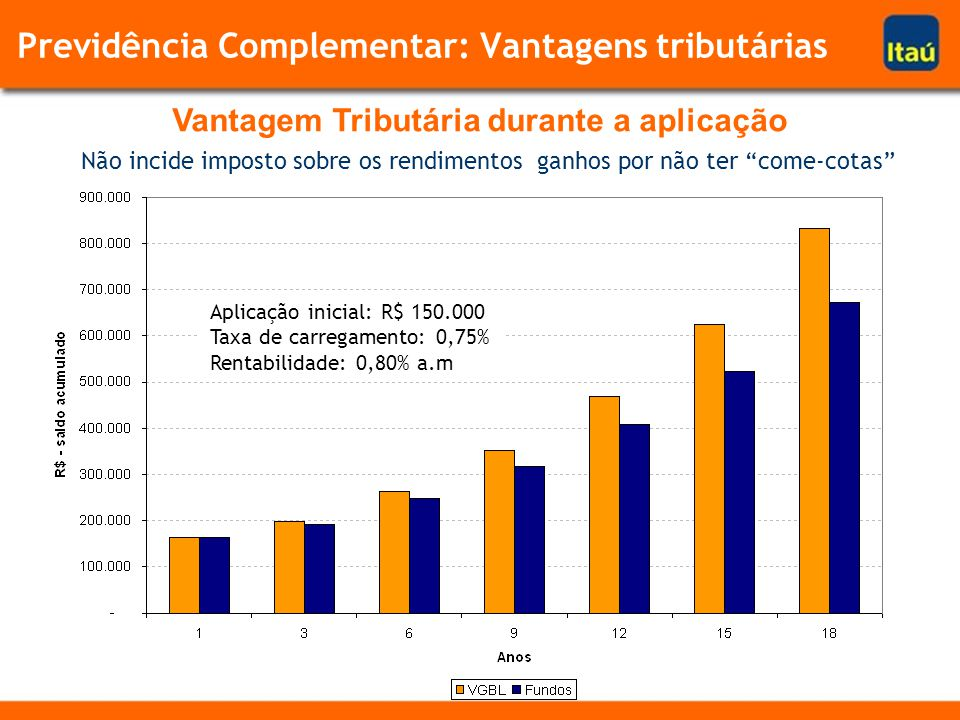 Vantagem Tributária durante a aplicação Não incide imposto sobre os rendimentos ganhos por não ter come-cotas Aplicação inicial: R$ 150.000 Taxa de carregamento: 0,75% Rentabilidade: 0,80% a.m