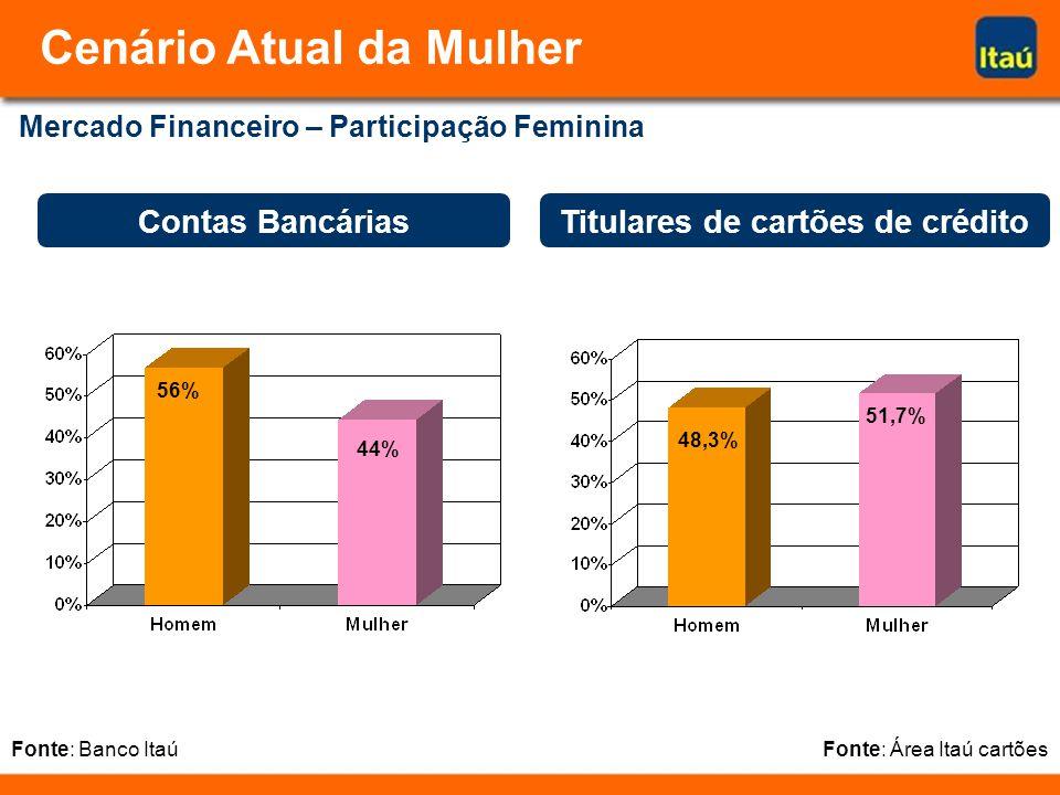 Titulares de cartões de crédito Fonte: Área Itaú cartões Contas Bancárias Fonte: Banco Itaú Mercado Financeiro – Participação Feminina 48,3% 51,7% 56% 44% Cenário Atual da Mulher