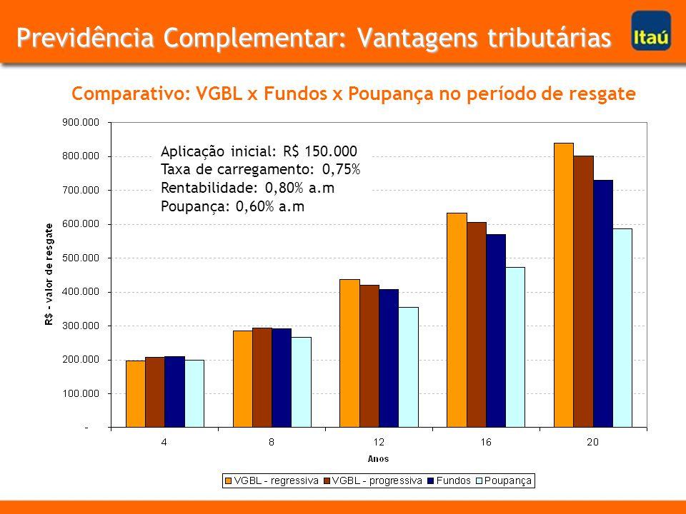 Comparativo: VGBL x Fundos x Poupança no período de resgate Aplicação inicial: R$ 150.000 Taxa de carregamento: 0,75% Rentabilidade: 0,80% a.m Poupança: 0,60% a.m Previdência Complementar: Vantagens tributárias