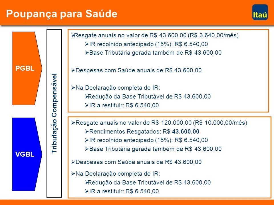 Resgate anuais no valor de R$ 43.600,00 (R$ 3.640,00/mês) IR recolhido antecipado (15%): R$ 6.540,00 Base Tributária gerada também de R$ 43.600,00 Despesas com Saúde anuais de R$ 43.600,00 Na Declaração completa de IR: Redução da Base Tributável de R$ 43.600,00 IR a restituir: R$ 6.540,00 Resgate anuais no valor de R$ 120.000,00 (R$ 10.000,00/mês) Rendimentos Resgatados: R$ 43.600,00 IR recolhido antecipado (15%): R$ 6.540,00 Base Tributária gerada também de R$ 43.600,00 Despesas com Saúde anuais de R$ 43.600,00 Na Declaração completa de IR: Redução da Base Tributável de R$ 43.600,00 IR a restituir: R$ 6.540,00 PGBL VGBL Tributação Compensável Poupança para Saúde