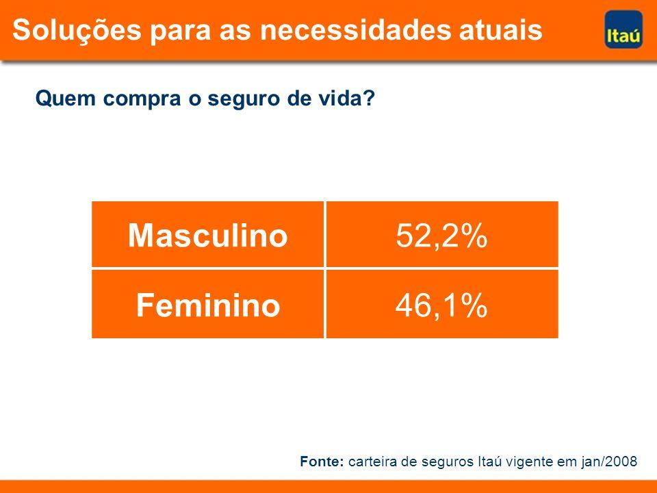 Quem compra o seguro de vida? Masculino52,2% Feminino46,1% Fonte: carteira de seguros Itaú vigente em jan/2008