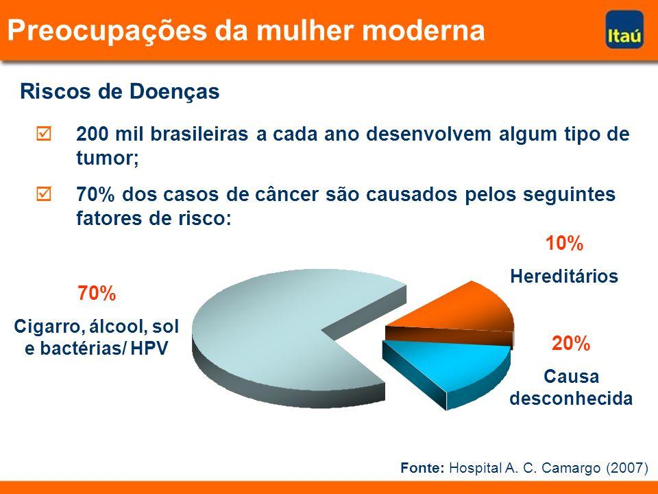 Riscos de Doenças 200 mil brasileiras a cada ano desenvolvem algum tipo de tumor; 70% dos casos de câncer são causados pelos seguintes fatores de risco: 70% Cigarro, álcool, sol e bactérias/ HPV 10% Hereditários 20% Causa desconhecida Preocupações da mulher moderna Fonte: Hospital A.