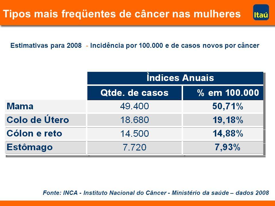 Tipos mais freqüentes de câncer nas mulheres Fonte: INCA - Instituto Nacional do Câncer - Ministério da saúde – dados 2008 Estimativas para 2008 - Inc