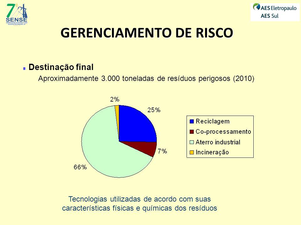 Destinação final Aproximadamente 3.000 toneladas de resíduos perigosos (2010) GERENCIAMENTO DE RISCO Tecnologias utilizadas de acordo com suas caracte