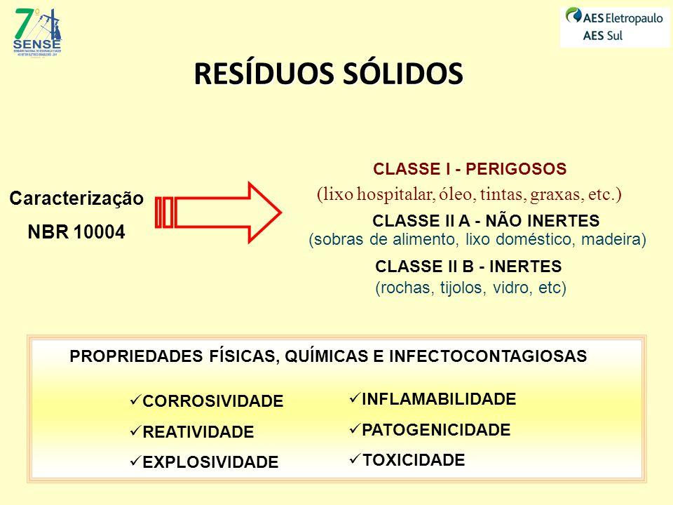 Caracterização NBR 10004 CLASSE I - PERIGOSOS PROPRIEDADES FÍSICAS, QUÍMICAS E INFECTOCONTAGIOSAS CORROSIVIDADE REATIVIDADE EXPLOSIVIDADE INFLAMABILID