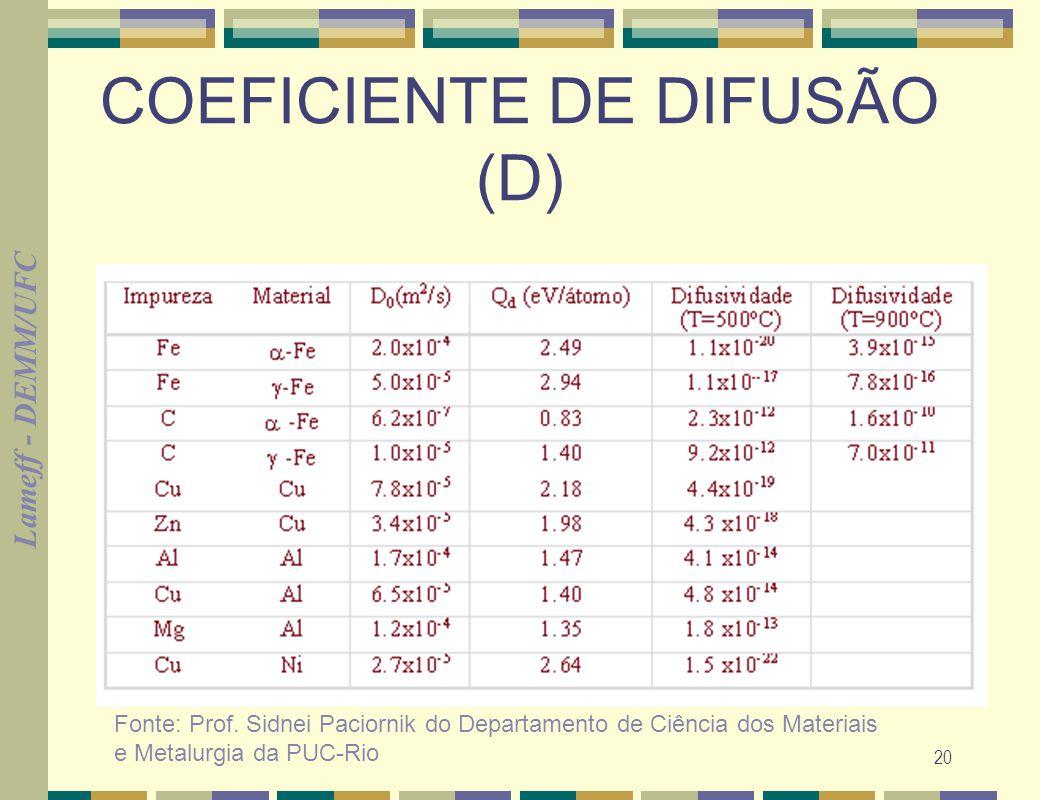 Lameff - DEMM/UFC 20 COEFICIENTE DE DIFUSÃO (D) Fonte: Prof. Sidnei Paciornik do Departamento de Ciência dos Materiais e Metalurgia da PUC-Rio