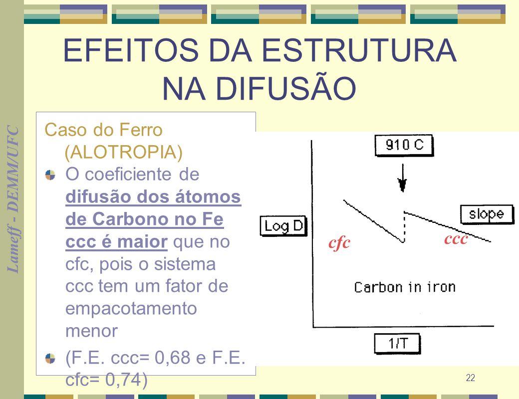 Lameff - DEMM/UFC 22 EFEITOS DA ESTRUTURA NA DIFUSÃO Caso do Ferro (ALOTROPIA) O coeficiente de difusão dos átomos de Carbono no Fe ccc é maior que no