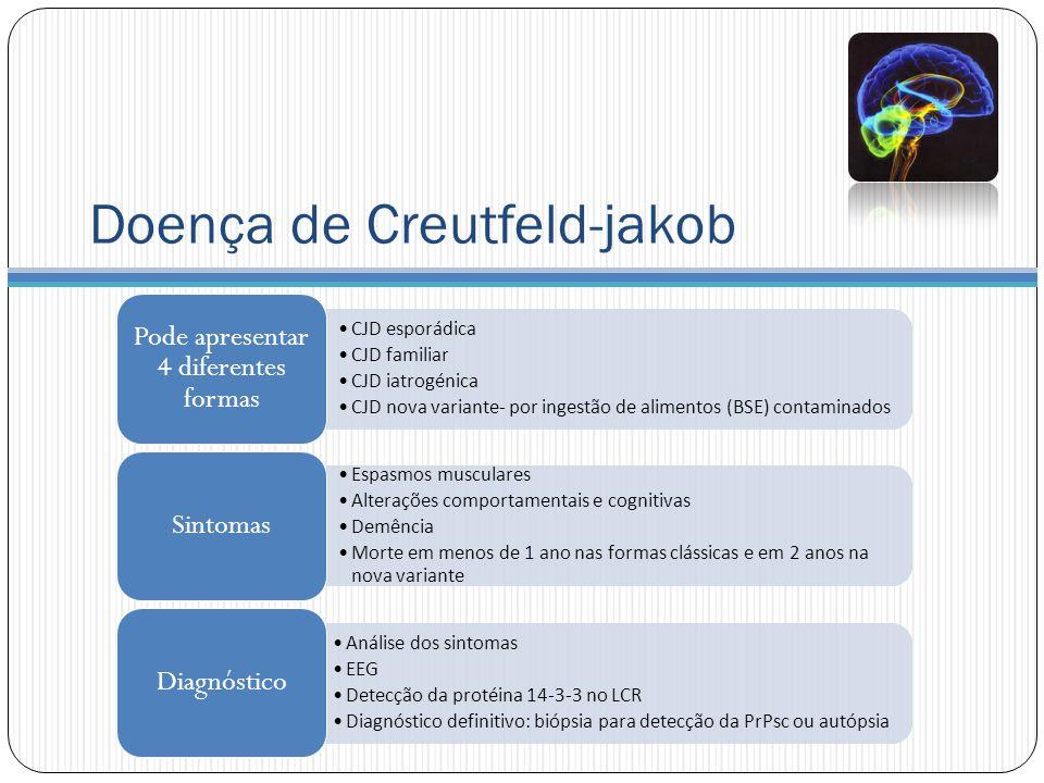 Doença de Creutfeld-jakob CJD esporádica CJD familiar CJD iatrogénica CJD nova variante- por ingestão de alimentos (BSE) contaminados Pode apresentar 4 diferentes formas Espasmos musculares Alterações comportamentais e cognitivas Demência Morte em menos de 1 ano nas formas clássicas e em 2 anos na nova variante Sintomas Análise dos sintomas EEG Detecção da protéina 14-3-3 no LCR Diagnóstico definitivo: biópsia para detecção da PrPsc ou autópsia Diagnóstico
