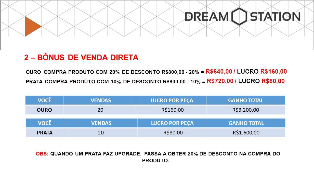 2 – BÔNUS DE VENDA DIRETA OURO COMPRA PRODUTO COM 20% DE DESCONTO R$800,00 - 20% = R$640,00 / LUCRO R$160,00 PRATA COMPRA PRODUTO COM 10% DE DESCONTO R$800,00 - 10% = R$720,00 / LUCRO R$80,00 OBS: QUANDO UM PRATA FAZ UPGRADE, PASSA A OBTER 20% DE DESCONTO NA COMPRA DO PRODUTO.