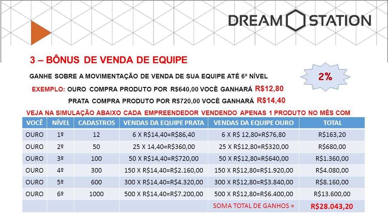 GANHE SOBRE A MOVIMENTAÇÃO DE VENDA DE SUA EQUIPE ATÉ 6º NÍVEL EXEMPLO: OURO COMPRA PRODUTO POR R$640,00 VOCÊ GANHARÁ R$12,80 PRATA COMPRA PRODUTO POR R$720,00 VOCÊ GANHARÁ R$14,40 VEJA NA SIMULAÇÃO ABAIXO CADA EMPREENDEDOR VENDENDO APENAS 1 PRODUTO NO MÊS COM 12 DIRETOS OBS: QUANDO UM PRATA FAZ UPGRADE, PASSA A OBTER 20% DE DESCONTO VOCÊ NÍVELCADASTROSVENDAS DA EQUIPE PRATAVENDAS DA EQUIPE OURO TOTAL OURO1º126 X R$14,40=R$86,406 X R$ 12,80=R$76,80R$163,20 OURO2º5025 X 14,40=R$360,0025 X R$12,80=R$320,00R$680,00 OURO3º10050 X R$14,40=R$720,0050 X R$12,80=R$640,00R$1.360,00 OURO4º300150 X R$14,40=R$2.160,00150 X R$12,80=R$1.920,00R$4.080,00 OURO5º600300 X R$14,40=R$4.320,00300 X R$12,80=R$3.840,00R$8.160,00 OURO6º1000500 X R$14,40=R$7.200,00500 X R$12,80=R$6.400,00R$13.600,00 SOMA TOTAL DE GANHOS = R$28.043,20 3 – BÔNUS DE VENDA DE EQUIPE 2%