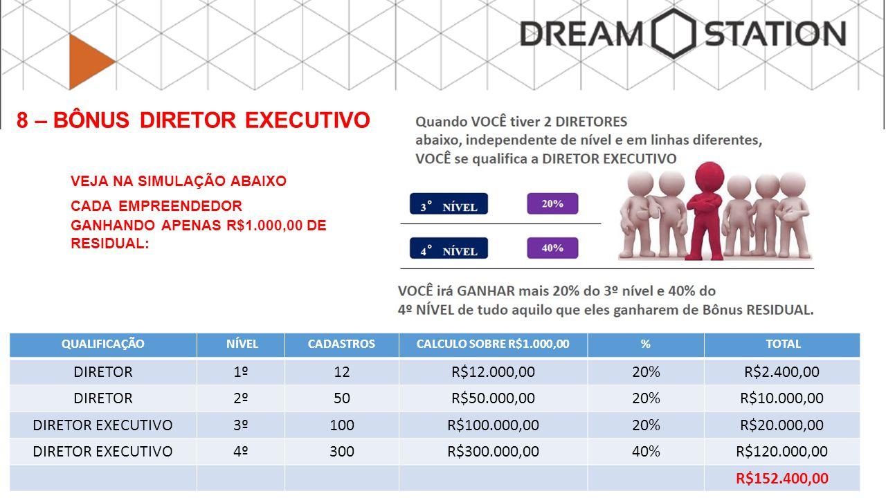 VEJA NA SIMULAÇÃO ABAIXO CADA EMPREENDEDOR GANHANDO APENAS R$1.000,00 DE RESIDUAL: QUALIFICAÇÃO NÍVELCADASTROSCALCULO SOBRE R$1.000,00% TOTAL DIRETOR1º12R$12.000,0020%R$2.400,00 DIRETOR2º50R$50.000,0020%R$10.000,00 DIRETOR EXECUTIVO3º100R$100.000,0020%R$20.000,00 DIRETOR EXECUTIVO4º300R$300.000,0040%R$120.000,00 R$152.400,00 8 – BÔNUS DIRETOR EXECUTIVO