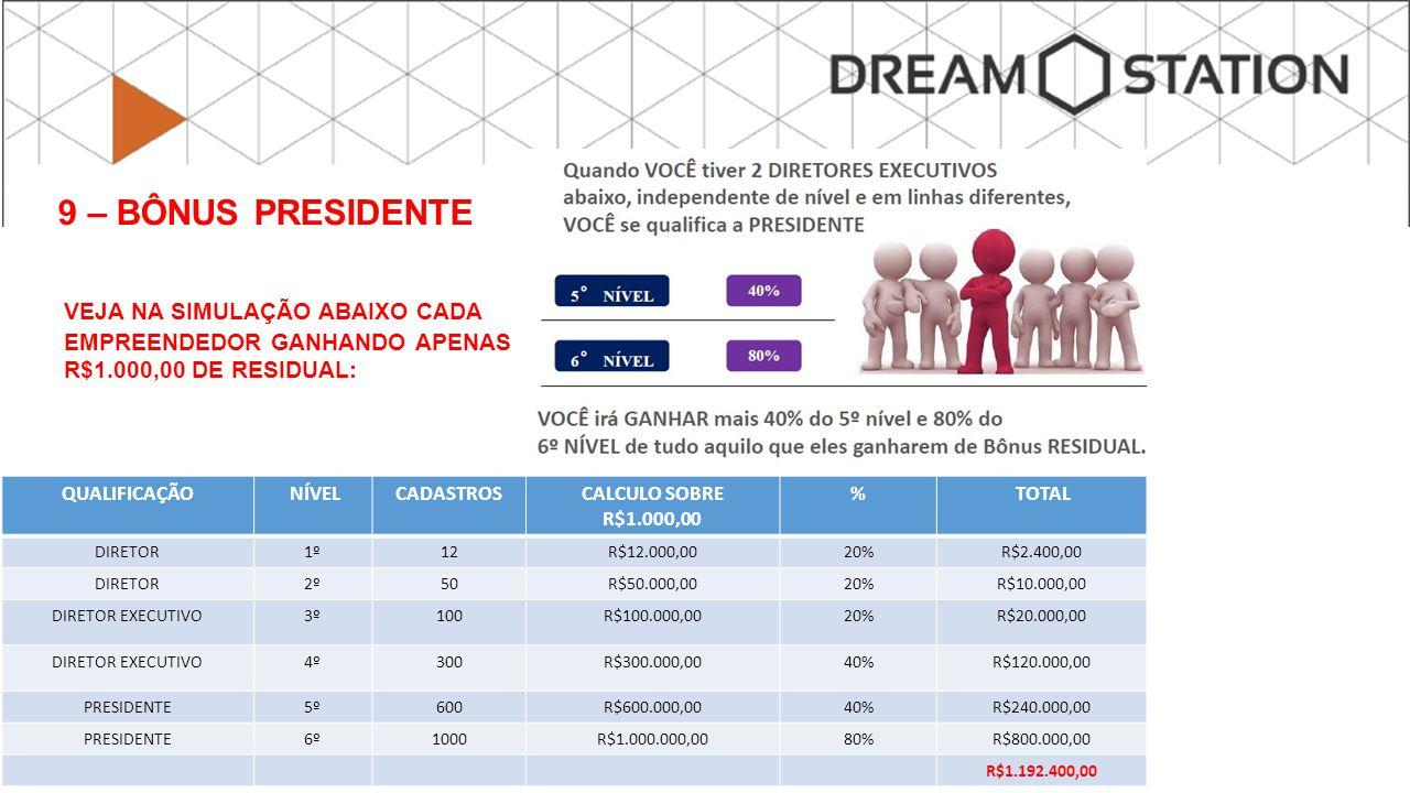VEJA NA SIMULAÇÃO ABAIXO CADA EMPREENDEDOR GANHANDO APENAS R$1.000,00 DE RESIDUAL: QUALIFICAÇÃO NÍVELCADASTROSCALCULO SOBRE R$1.000,00 % TOTAL DIRETOR1º12R$12.000,0020%R$2.400,00 DIRETOR2º50R$50.000,0020%R$10.000,00 DIRETOR EXECUTIVO3º100R$100.000,0020%R$20.000,00 DIRETOR EXECUTIVO4º300R$300.000,0040%R$120.000,00 PRESIDENTE5º600R$600.000,0040%R$240.000,00 PRESIDENTE6º1000R$1.000.000,0080%R$800.000,00 R$1.192.400,00 9 – BÔNUS PRESIDENTE