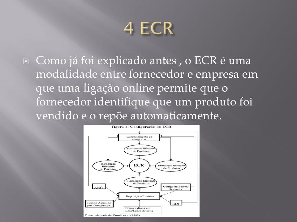 Como já foi explicado antes, o ECR é uma modalidade entre fornecedor e empresa em que uma ligação online permite que o fornecedor identifique que um p