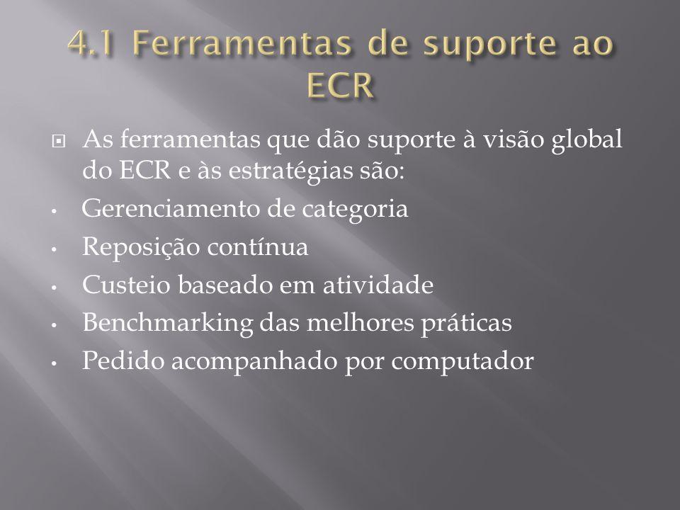 As ferramentas que dão suporte à visão global do ECR e às estratégias são: Gerenciamento de categoria Reposição contínua Custeio baseado em atividade