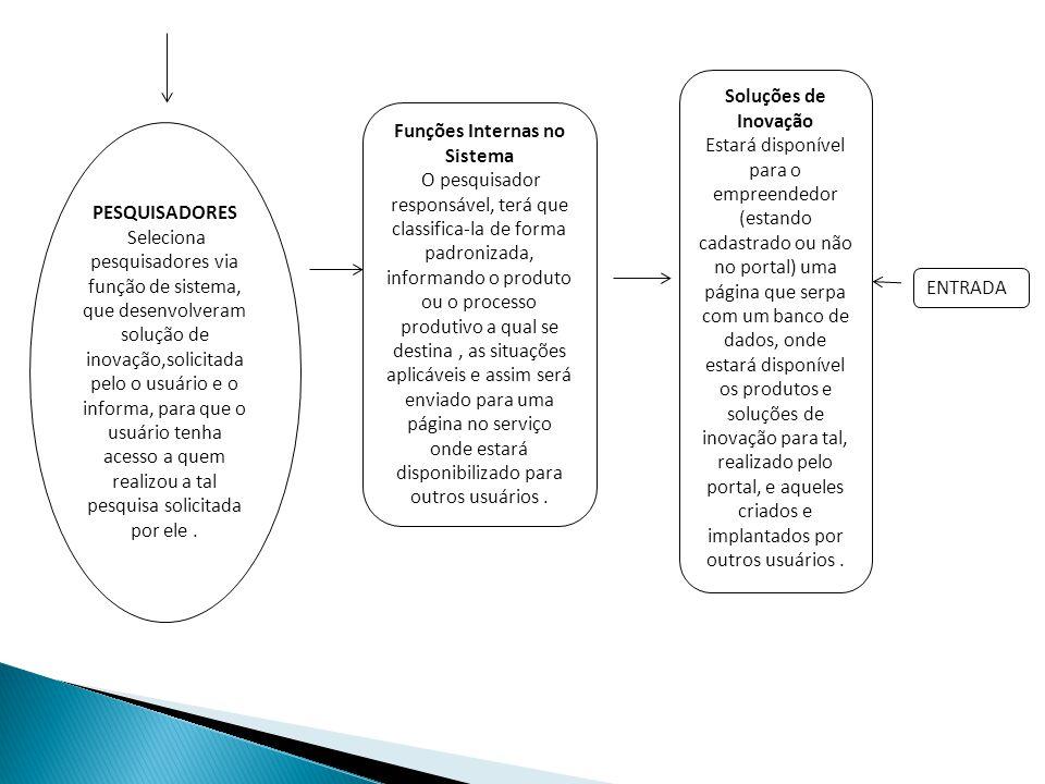 PESQUISADORES Seleciona pesquisadores via função de sistema, que desenvolveram solução de inovação,solicitada pelo o usuário e o informa, para que o u