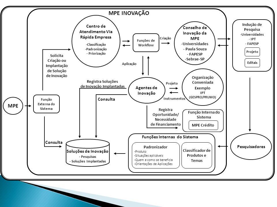MPE Função Externa do Sistema Soluções de Inovação - Pesquisas - Soluções Implantadas Consulta Centro de Atendimento Via Rápida Empresa -Classificação
