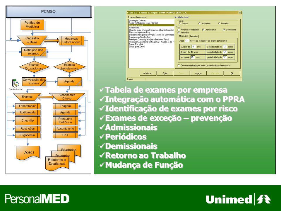 Tabela de exames por empresa Tabela de exames por empresa Integração automática com o PPRA Integração automática com o PPRA Identificação de exames po