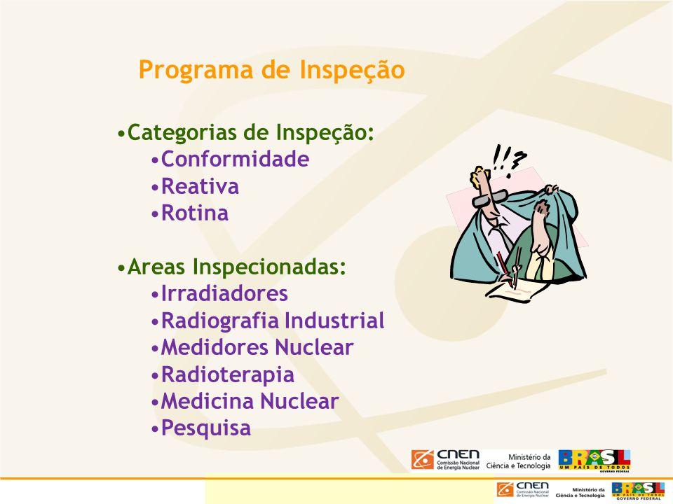 Programa de Inspeção Categorias de Inspeção: Conformidade Reativa Rotina Areas Inspecionadas: Irradiadores Radiografia Industrial Medidores Nuclear Ra
