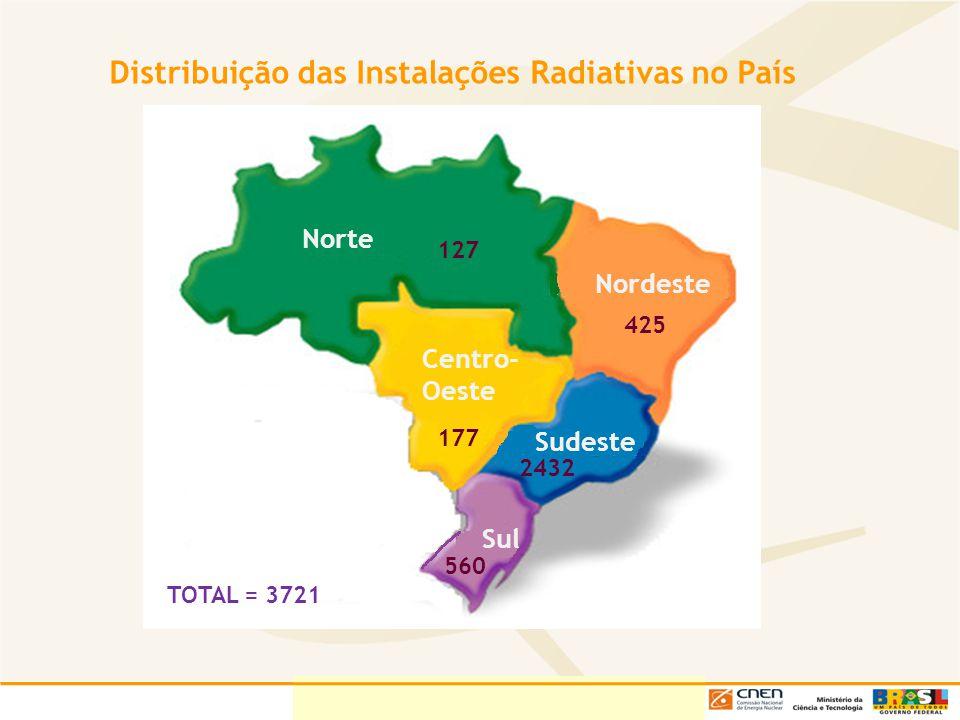 Distribuição das Instalações Radiativas no País Norte Centro- Oeste Nordeste Sudeste Sul 177 425 127 2432 560 TOTAL = 3721