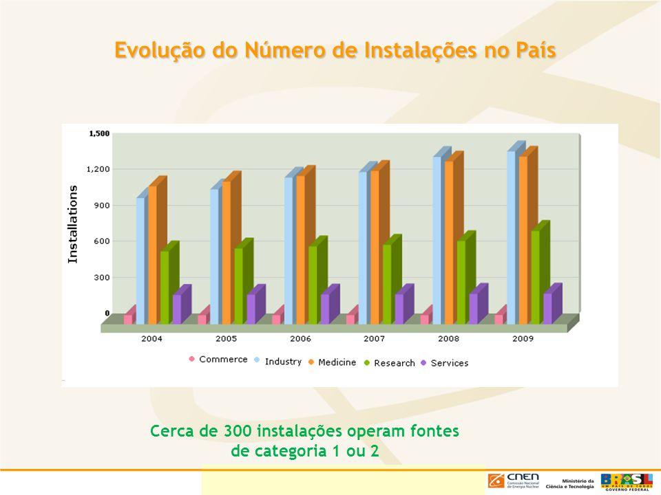 Evolução do Número de Instalações no País Evolução do Número de Instalações no País Cerca de 300 instalações operam fontes de categoria 1 ou 2