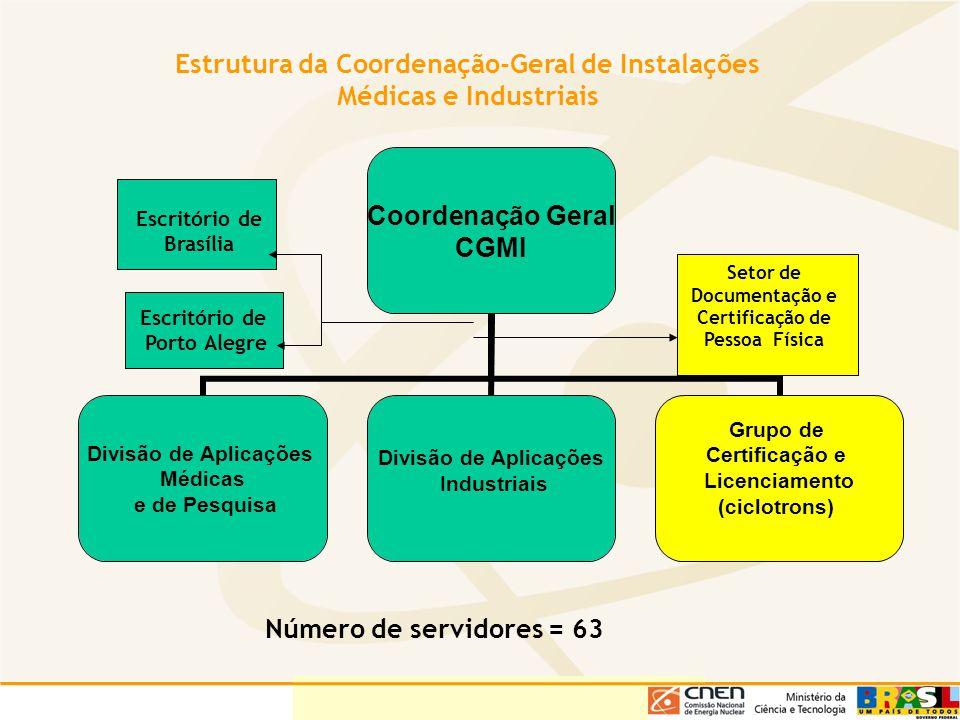 Estrutura da Coordenação-Geral de Instalações Médicas e Industriais Coordenação Geral CGMI Divisão de Aplicações Médicas e de Pesquisa Divisão de Apli