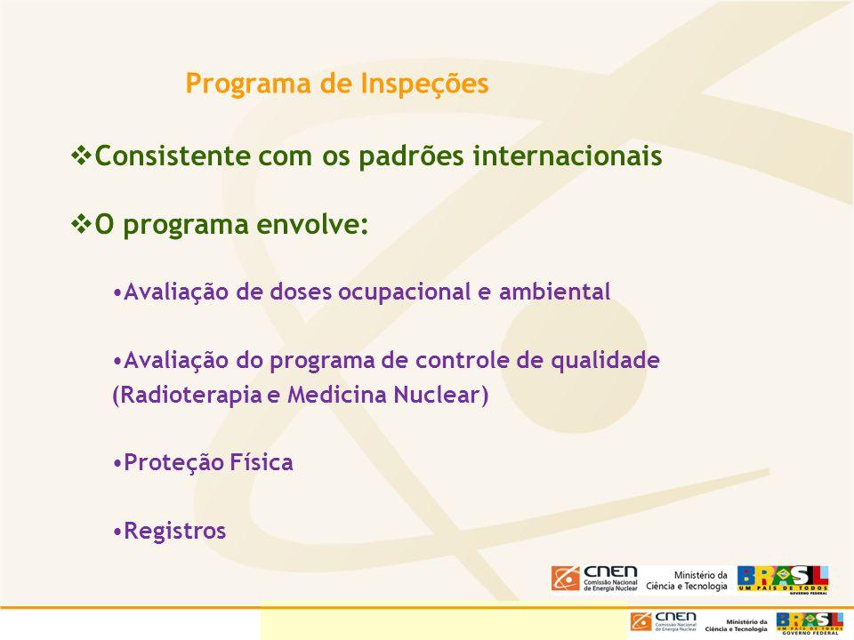 Programa de Inspeções Consistente com os padrões internacionais O programa envolve: Avaliação de doses ocupacional e ambiental Avaliação do programa d