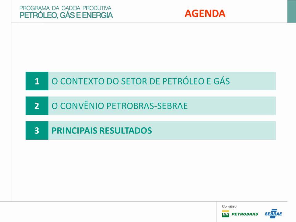 AGENDA 1O CONTEXTO DO SETOR DE PETRÓLEO E GÁS 2O CONVÊNIO PETROBRAS-SEBRAE 3PRINCIPAIS RESULTADOS