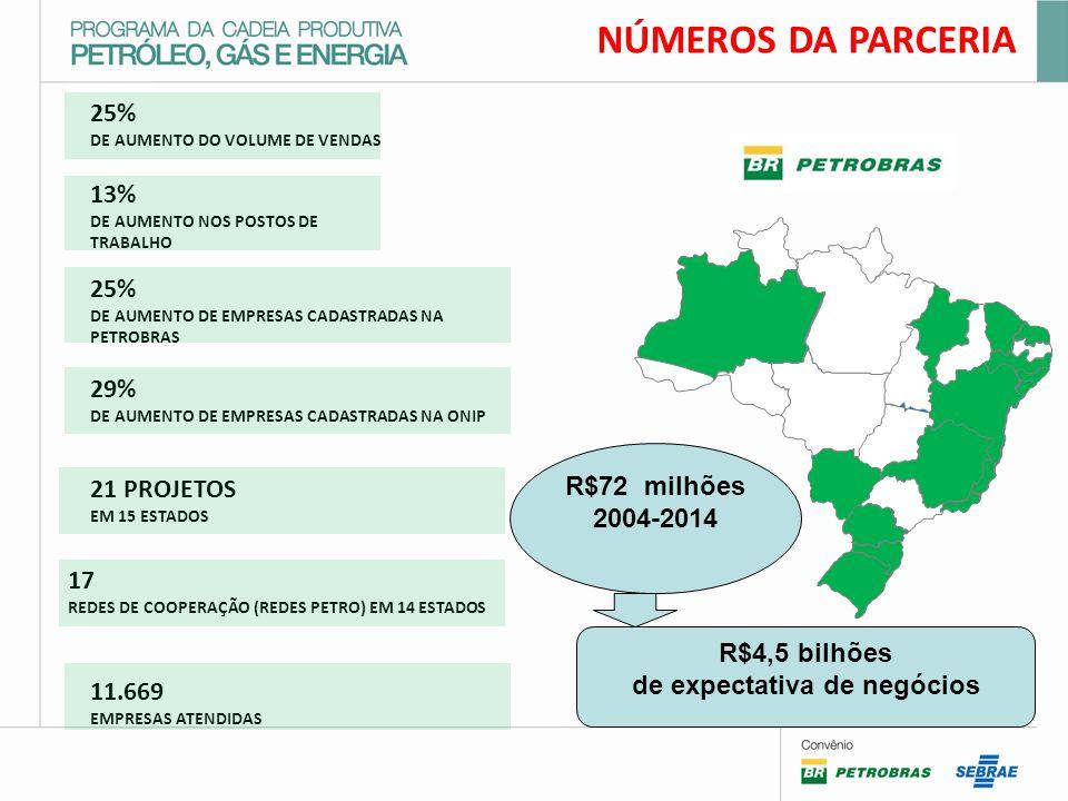 NÚMEROS DA PARCERIA 25% DE AUMENTO DO VOLUME DE VENDAS 13% DE AUMENTO NOS POSTOS DE TRABALHO 25% DE AUMENTO DE EMPRESAS CADASTRADAS NA PETROBRAS 21 PROJETOS EM 15 ESTADOS 11.669 EMPRESAS ATENDIDAS 17 REDES DE COOPERAÇÃO (REDES PETRO) EM 14 ESTADOS 29% DE AUMENTO DE EMPRESAS CADASTRADAS NA ONIP R$72 milhões 2004-2014 R$4,5 bilhões de expectativa de negócios
