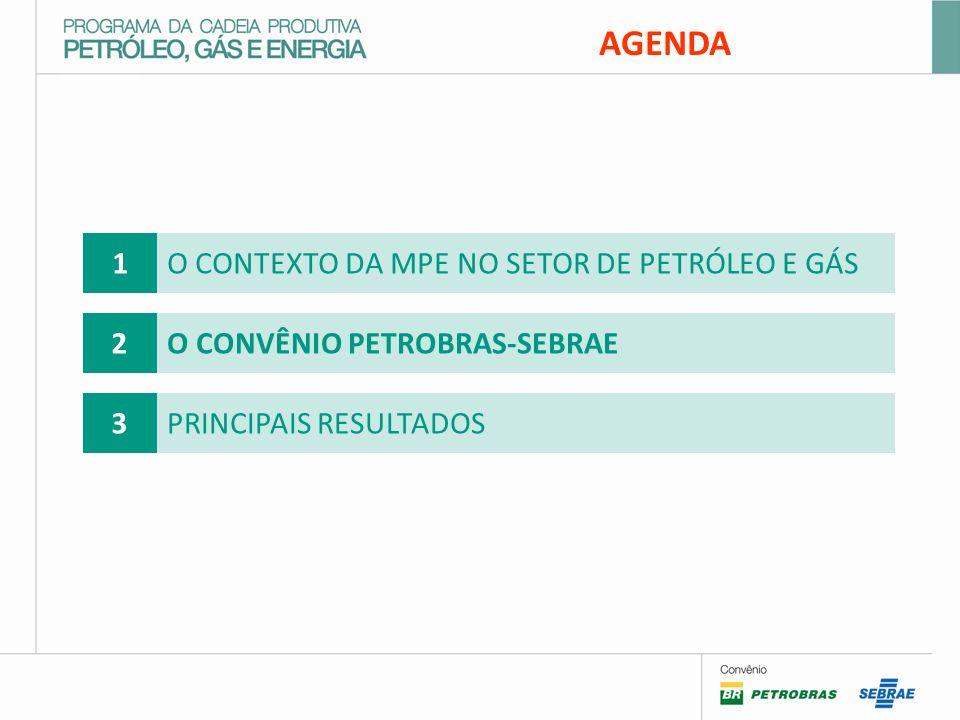 AGENDA 1O CONTEXTO DA MPE NO SETOR DE PETRÓLEO E GÁS 2O CONVÊNIO PETROBRAS-SEBRAE 3PRINCIPAIS RESULTADOS