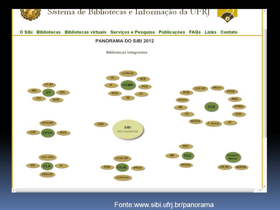 Fonte:www.sibi.ufrj.br/panorama