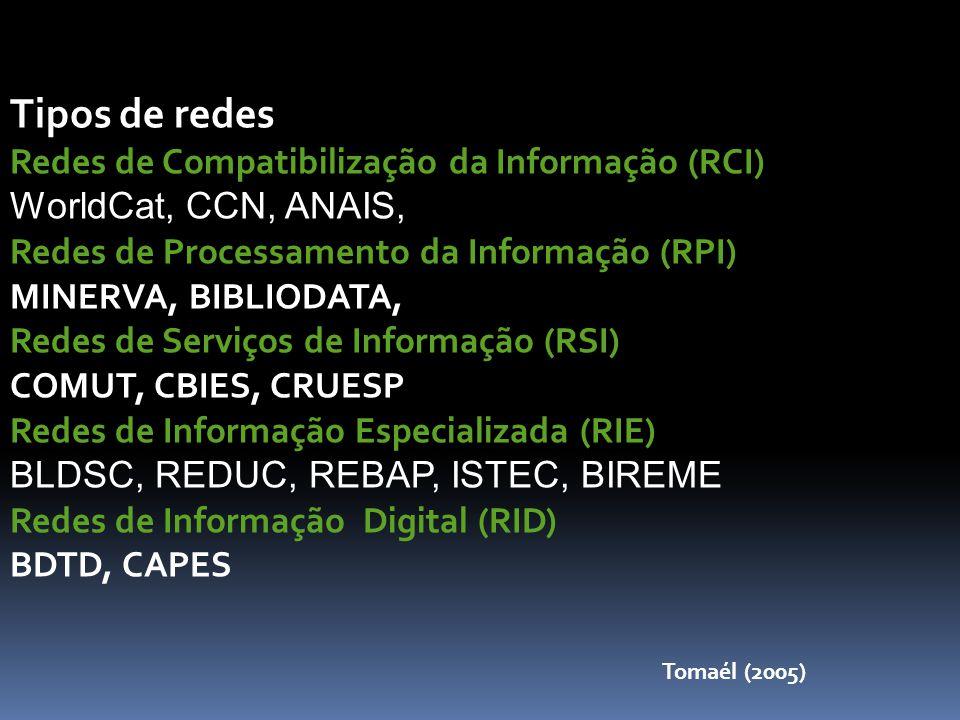 Tipos de redes Redes de Compatibilização da Informação (RCI) WorldCat, CCN, ANAIS, Redes de Processamento da Informação (RPI) MINERVA, BIBLIODATA, Redes de Serviços de Informação (RSI) COMUT, CBIES, CRUESP Redes de Informação Especializada (RIE) BLDSC, REDUC, REBAP, ISTEC, BIREME Redes de Informação Digital (RID) BDTD, CAPES Tomaél (2005)