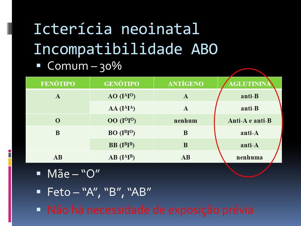 Icterícia neoinatal Incompatibilidade ABO Comum – 30% Mãe – O Feto – A, B, AB Não há necessidade de exposição prévia FENÓTIPOGENÓTIPOANTÍGENOAGLUTININ