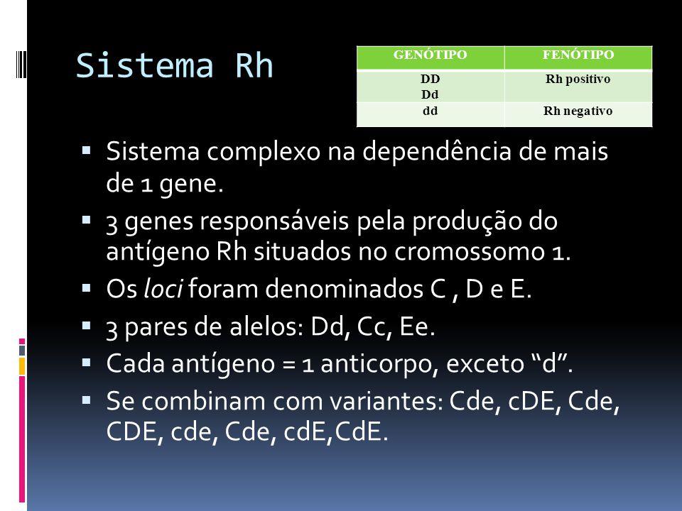 Sistema Rh Sistema complexo na dependência de mais de 1 gene. 3 genes responsáveis pela produção do antígeno Rh situados no cromossomo 1. Os loci fora