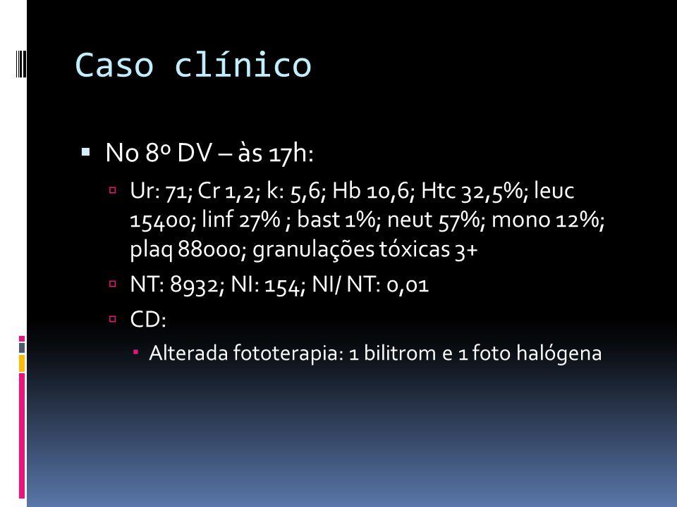 Caso clínico No 8º DV – às 17h: Ur: 71; Cr 1,2; k: 5,6; Hb 10,6; Htc 32,5%; leuc 15400; linf 27% ; bast 1%; neut 57%; mono 12%; plaq 88000; granulaçõe