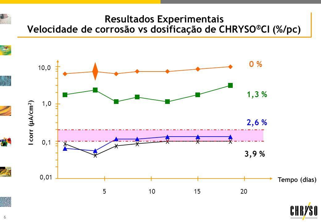 6 Resultados Experimentais Velocidade de corrosão vs dosificação de CHRYSO ® CI (%/pc) Tempo (dias) I corr (μA/cm 2 ) 5101520 0,01 0,1 1,0 10,0 XX X X