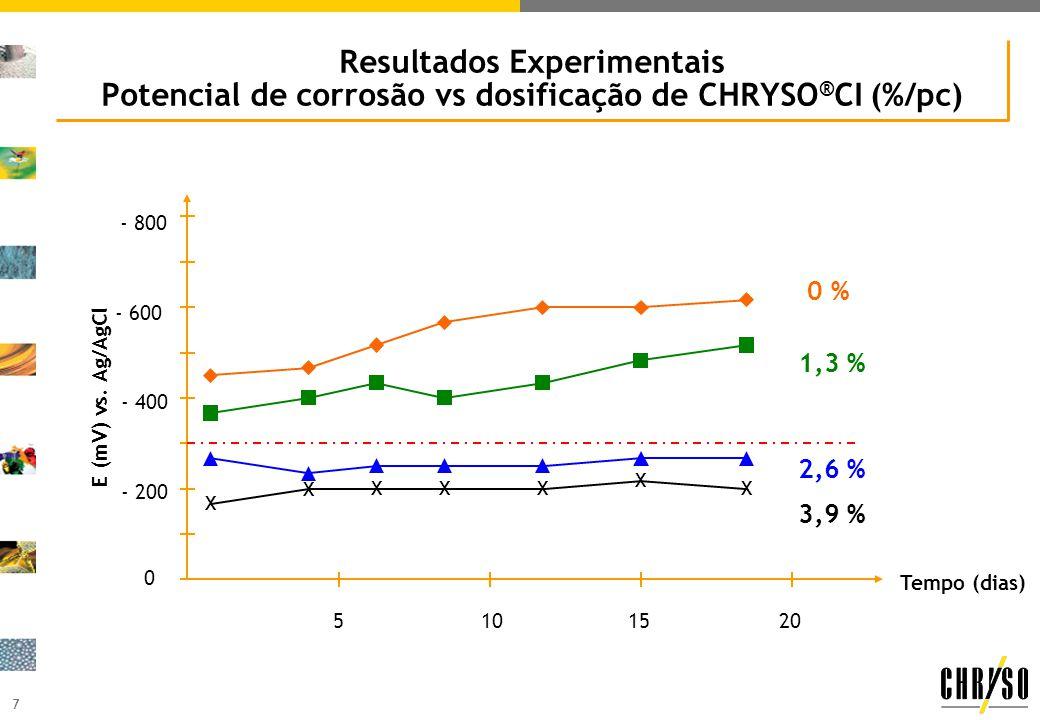 7 Resultados Experimentais Potencial de corrosão vs dosificação de CHRYSO ® CI (%/pc) E (mV) vs. Ag/AgCl 5101520 0 - 800 X X X XX X X - 400 - 200 - 60