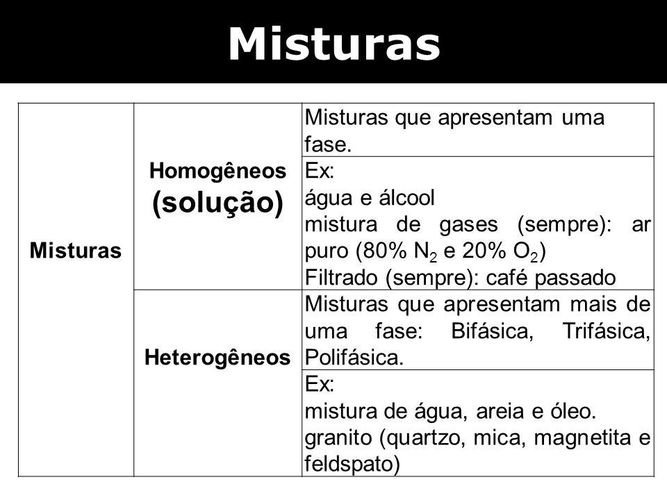 Misturas Homogêneos (solução) Misturas que apresentam uma fase. Ex: água e álcool mistura de gases (sempre): ar puro (80% N 2 e 20% O 2 ) Filtrado (se